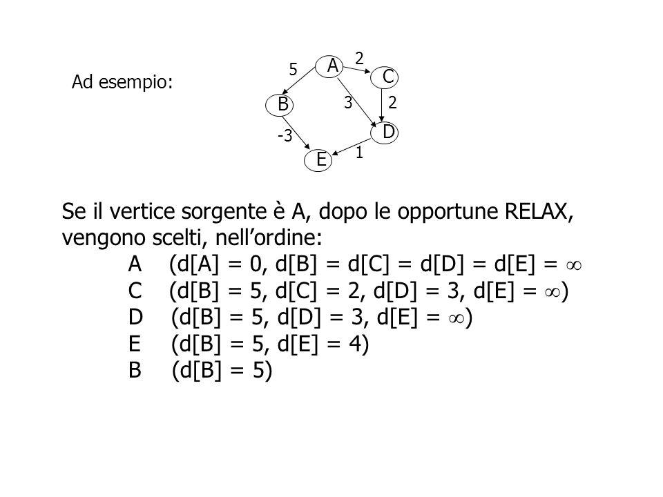 A B D C E 2 5 23 -3 1 Ad esempio: Ma  (A, E) = 2, mentre d[E] = 4 Se il vertice sorgente è A, dopo le opportune RELAX, vengono scelti, nell'ordine: A (d[A] = 0, d[B] = d[C] = d[D] = d[E] =  C (d[B] = 5, d[C] = 2, d[D] = 3, d[E] =  ) D (d[B] = 5, d[D] = 3, d[E] =  ) E (d[B] = 5, d[E] = 4) B (d[B] = 5)