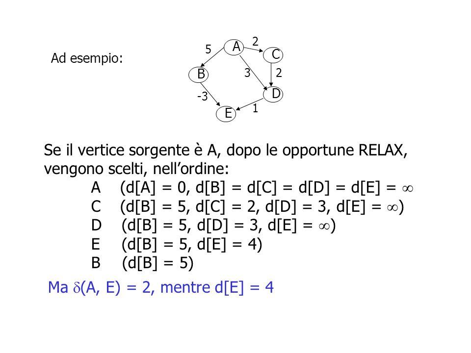 A B D C E 2 5 23 -3 1 Ad esempio: Ma  (A, E) = 2, mentre d[E] = 4 Se il vertice sorgente è A, dopo le opportune RELAX, vengono scelti, nell'ordine: A (d[A] = 0, d[B] = d[C] = d[D] = d[E] =  C (d[B] = 5, d[C] = 2, d[D] = 3, d[E] =  ) D (d[B] = 5, d[D] = 3, d[E] =  ) E (d[B] = 5, d[E] = 4) B (d[B] = 5) La scelta funziona solo in assenza di archi di peso negativo