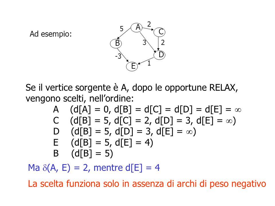 Riscriviamo l 'algoritmo di Dijkstra aggiungendo come precondizione la richiesta che la funzione peso non assuma valori negativi.