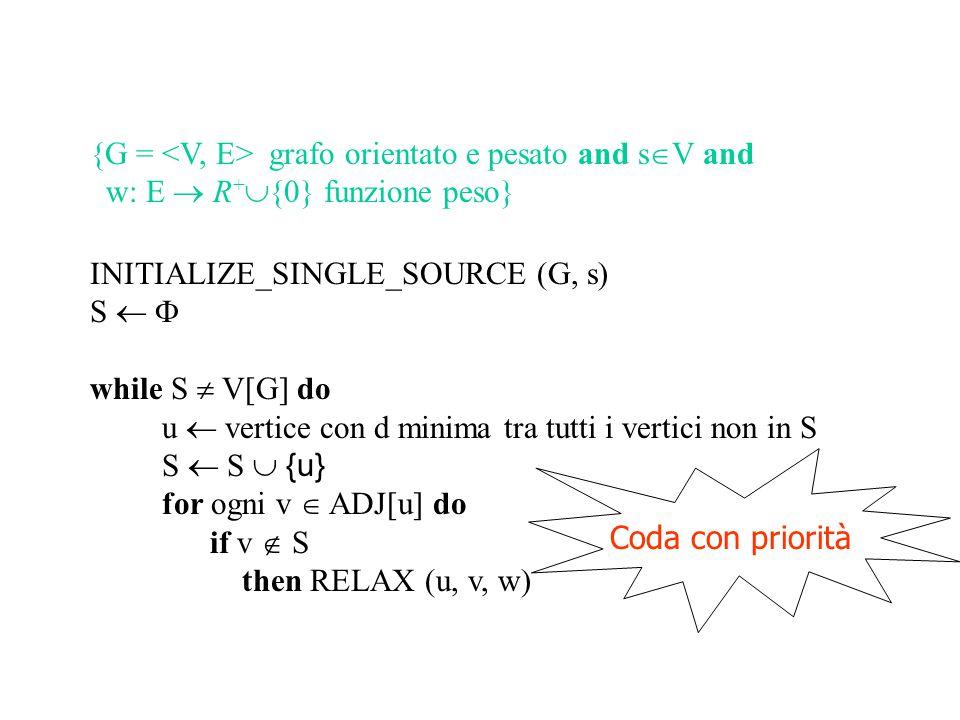 {G = grafo orientato e pesato and s  V and w: E  R +  {0} funzione peso} INITIALIZE_SINGLE_SOURCE (G, s) S   Q  V[G] while S  V[G] do (Q   ) u  extract_min (Q) S  S  {u} for ogni v  ADJ[u] do if v  S (v  Q) then RELAX (u, v, w)