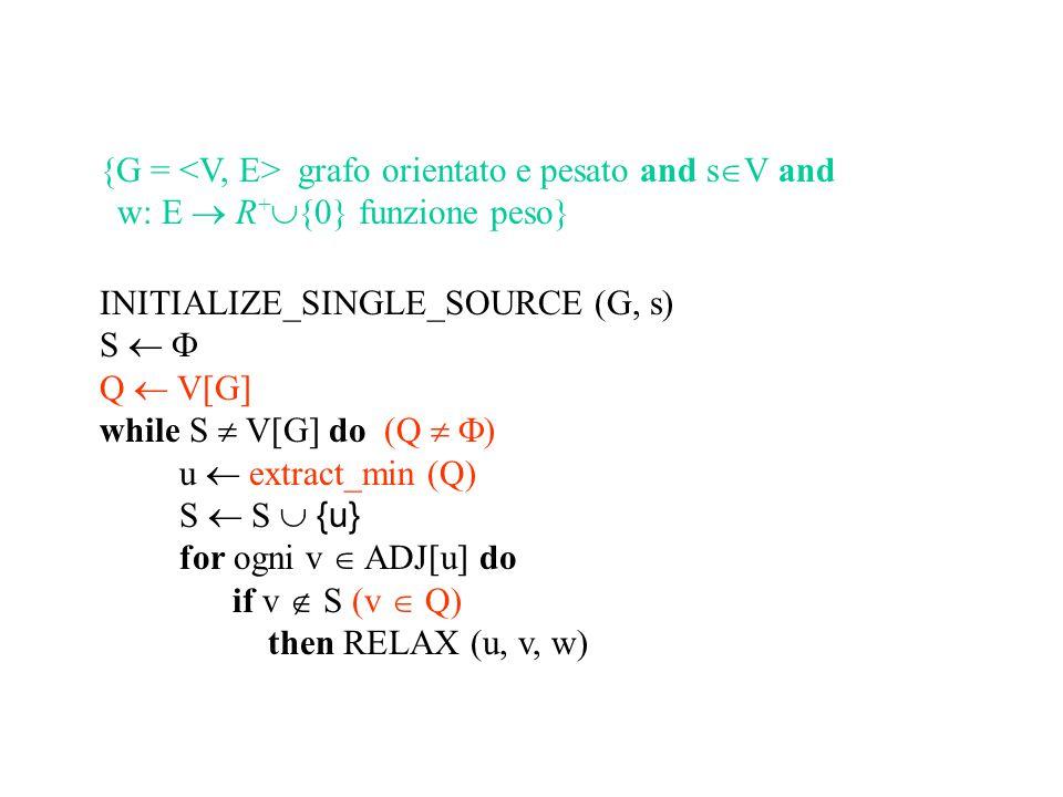 INITIALIZE_SINGLE_SOURCE (G, s) S   Q  V[G] while S  V[G] do (Q   ) u  extract_min (Q) S  S  {u} for ogni v  ADJ[u] do if v  S (v  Q) then RELAX (u, v, w) Se è piu conveniente ricorda il nuovo cammino e aggiorna la stima della distanza INITIALIZE_SINGLE_SOURCE (G, s) for ogni v  V do d[v]    [v]  nil d[s]  0