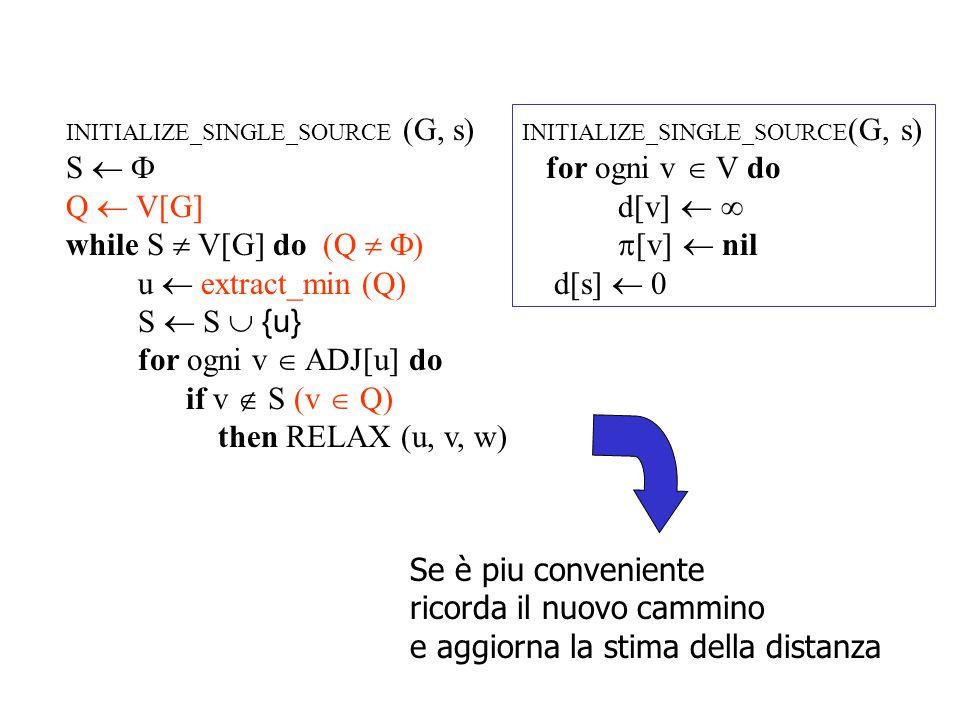 Ricorda un altro algoritmo che conosciamo L'algoritmo di PRIM