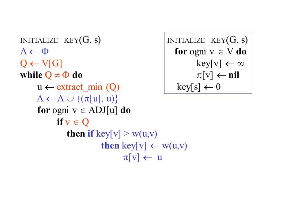 INITIALIZE_ KEY (G, s) A   Q  V[G] while Q   do u  extract_min (Q) A  A  {u} for ogni v  ADJ[u] do if v  Q then if key[v] > w(u,v) then key[v]  w(u,v)  [v]  u INITIALIZE_ KEY (G, s) for ogni v  V do key[v]    [v]  nil key[s]  0 Se è più conveniente ricorda il nuovo arco e aggiorna la chiave