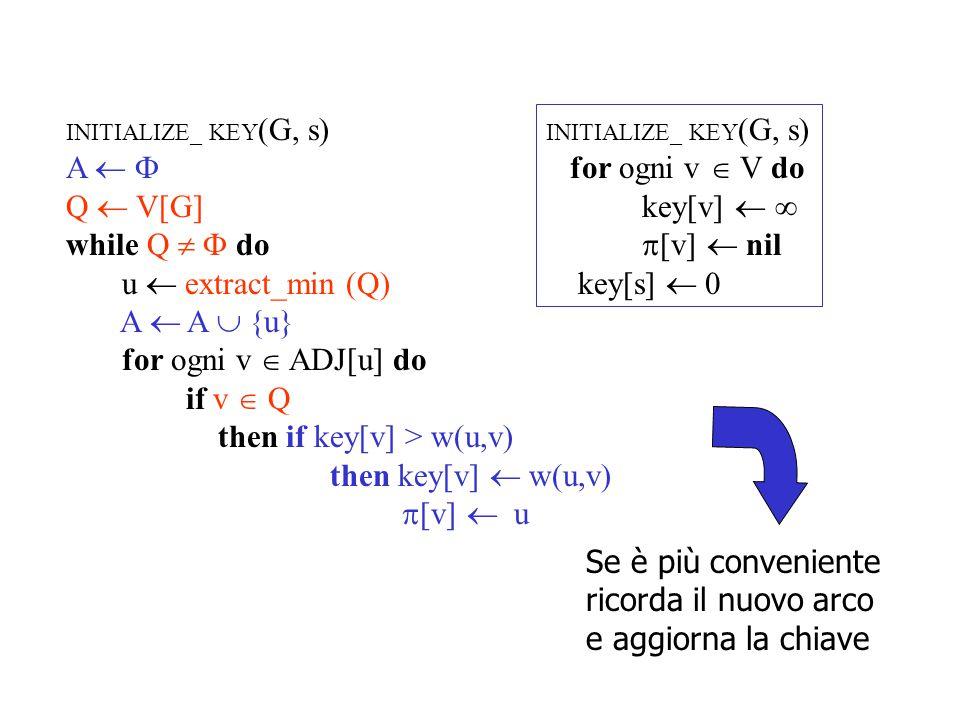 MST_Prim (G, s) INITIALIZE_ KEY (G, s) A   Q  V[G] while Q   do u  extract_min (Q) A  A  {(  [u], u)} for ogni v  ADJ[u] do if v  Q then if key[v] > w(u,v) then key[v]  w(u,v)  [v]  u Dijkstra (G, w, s) INITIALIZE_SINGLE_SOURCE (G, s) S   Q  V[G] while Q   do u  extract_min (Q) S  S  {u} for ogni v  ADJ[u] do if v  Q then RELAX (u, v, w)
