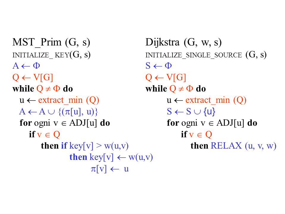 Dijkstra (G, w, s) INITIALIZE_SINGLE_SOURCE (G, s) S   Q  V[G] while Q   do u  extract_min (Q) S  S  {u} for ogni v  ADJ[u] do if v  Q then RELAX (u, v, w) Complessità: - coda realizzata con un array lineare O(V 2 )