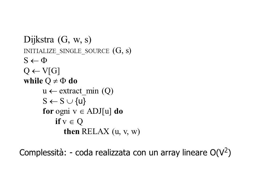 Dijkstra (G, w, s) INITIALIZE_SINGLE_SOURCE (G, s) S   Q  V[G] while Q   do u  extract_min (Q) S  S  {u} for ogni v  ADJ[u] do if v  Q then RELAX (u, v, w) Complessità: - coda realizzata con un array lineare O(V 2 ) - coda realizzata con heap binario O((V+E)logV) O(E logV)