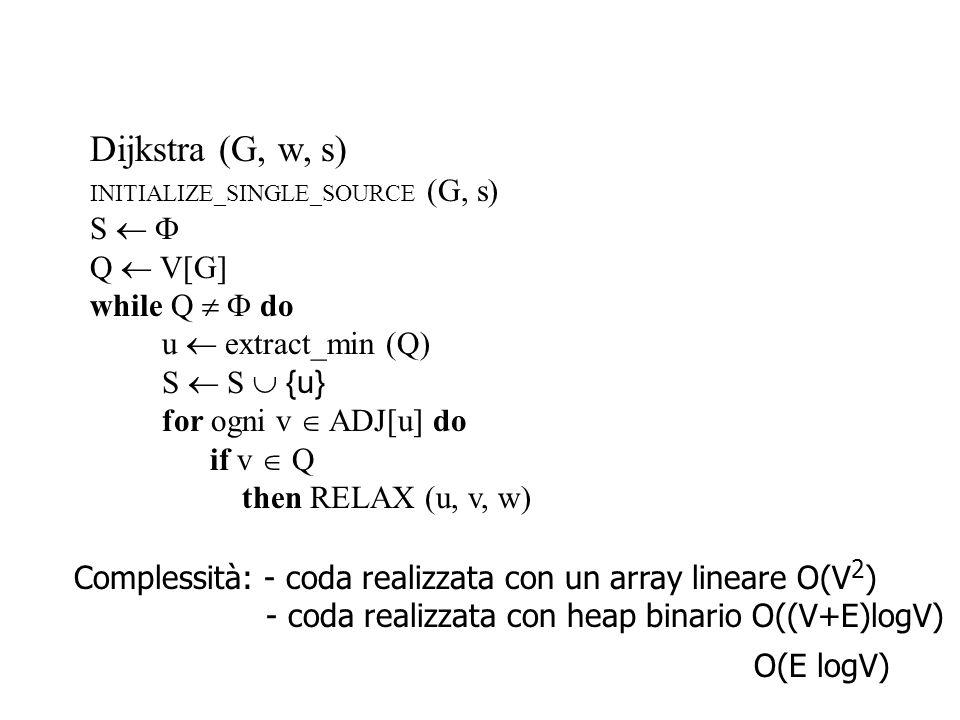 Dijkstra (G, w, s) INITIALIZE_SINGLE_SOURCE (G, s) S   Q  V[G] while Q   do u  extract_min (Q) S  S  {u} for ogni v  ADJ[u] do RELAX (u, v, w) N.B.