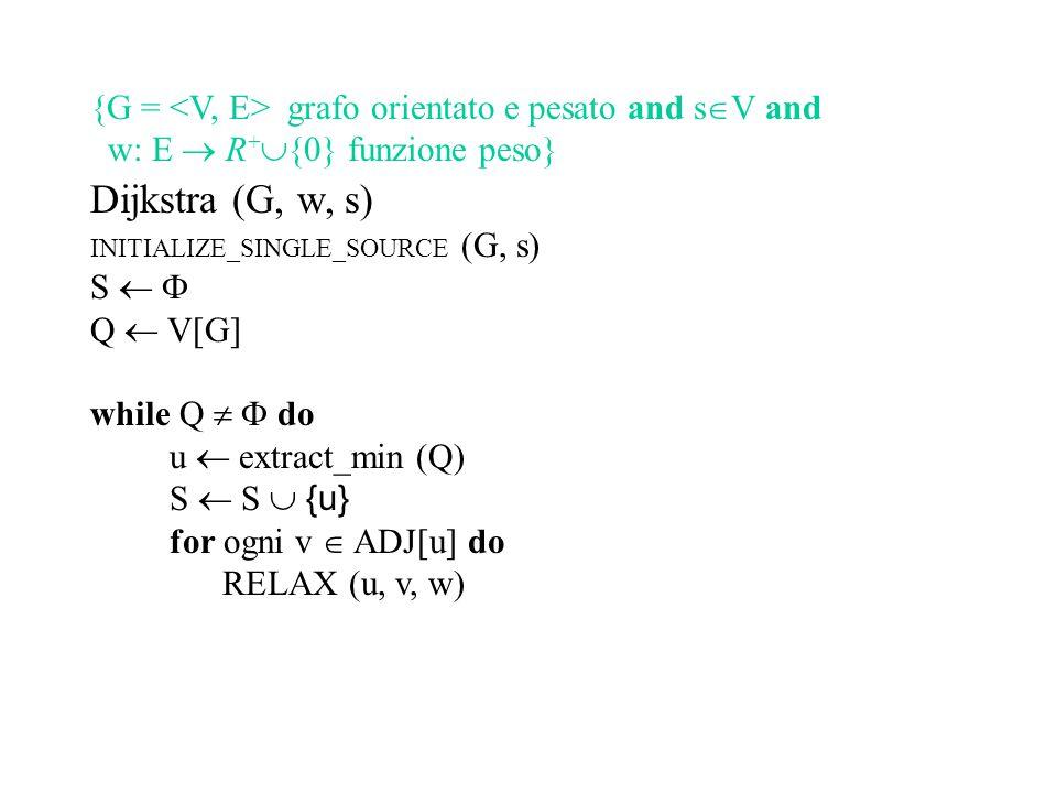 Dijkstra (G, w, s) INITIALIZE_SINGLE_SOURCE (G, s) S   Q  V[G] {  t  S: d[t] =  (s, t) and S  Q = V[G] } while Q   do u  extract_min (Q) S  S  {u} for ogni v  ADJ[u] do RELAX (u, v, w) {  t  V[G] : d[t] =  (s, t)} {G = grafo orientato e pesato and s  V and w: E  R +  {0} funzione peso}