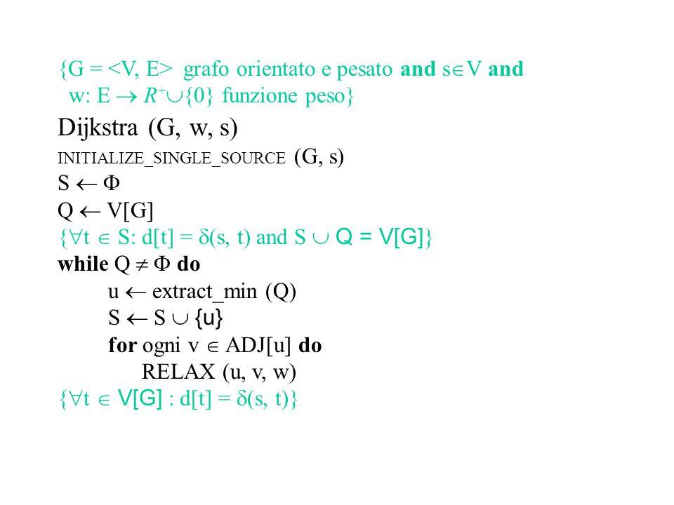 Dijkstra (G, w, s) INITIALIZE_SINGLE_SOURCE (G, s) S   Q  V[G] {  t  S: d[t] =  (s, t) and S  Q = V[G] } while Q   do u  extract_min (Q) S  S  {u} for ogni v  ADJ[u] do RELAX (u, v, w) {  t  V[G] : d[t] =  (s, t)} {G  è un albero di cammini minimi da s} {G = grafo orientato e pesato and s  V and w: E  R +  {0} funzione peso}