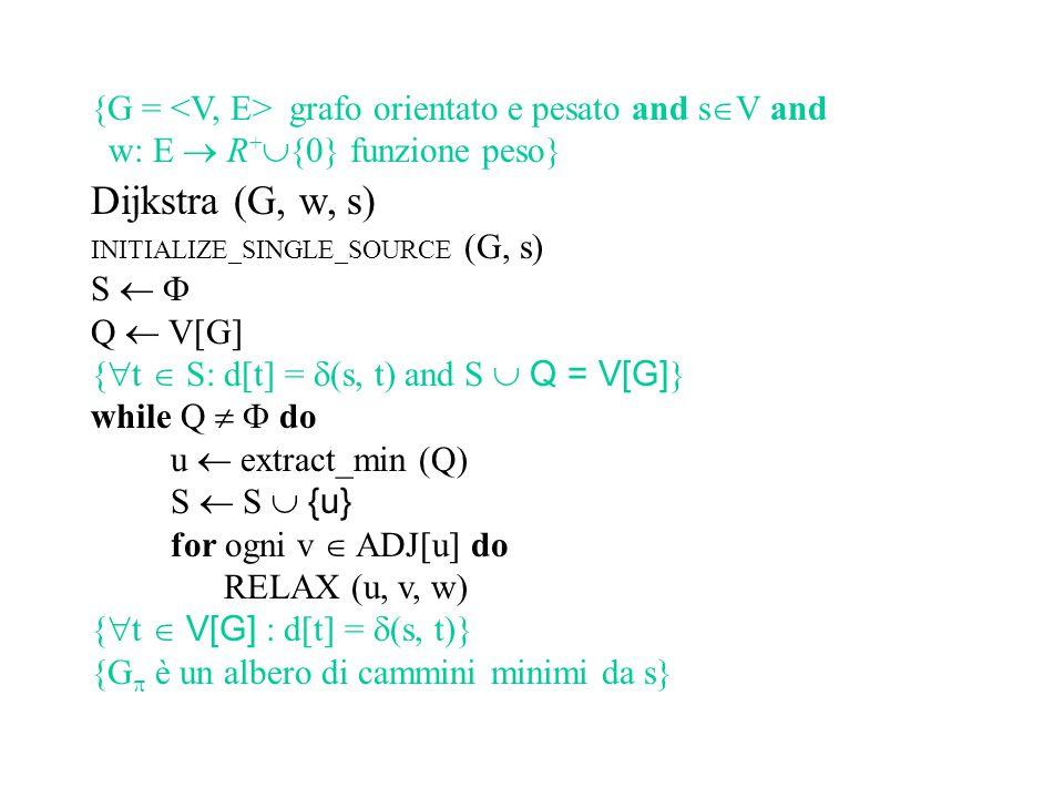 Algoritmo di Bellman-Ford for ogni arco (u, v)  E[G] do RELAX (u, v, w) INITIALIZE_SINGLE_SOURCE (G, s)