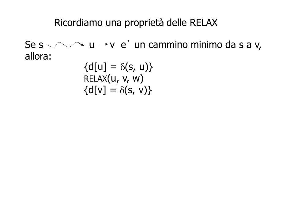 Ricordiamo una proprietà delle RELAX Se s u v e` un cammino minimo da s a v, allora: {d[u] =  (s, u)} RELAX (u, v, w) {d[v] =  (s, v)} Possiamo dedurre che, se vi e` un vertice t la cui distanza pesata da s e` data da un cammino di lunghezza 1, d[t] sara`uguale a  (s, t) dopo la prima sequenza di RELAX su tutti gli archi del grafo.