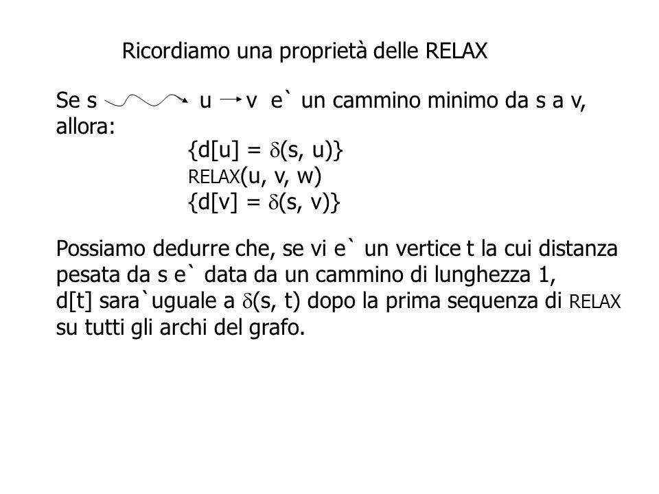 Ricordiamo una proprietà delle RELAX Se s u v è un cammino minimo da s a v, allora: {d[u] =  (s, u)} RELAX (u, v, w) {d[v] =  (s, v)} Possiamo dedurre che, se vi e` un vertice t la cui distanza pesata da s e` data da un cammino di lunghezza 1, d[t] sarà uguale a  (s, t) dopo la prima sequenza di RELAX su tutti gli archi del grafo.