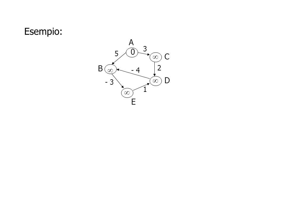 Esempio: A B D C E 3 5 2 - 4 - 3 1 0     Supponiamo di eseguire le RELAX sugli archi nel seguente ordine:,,,,,