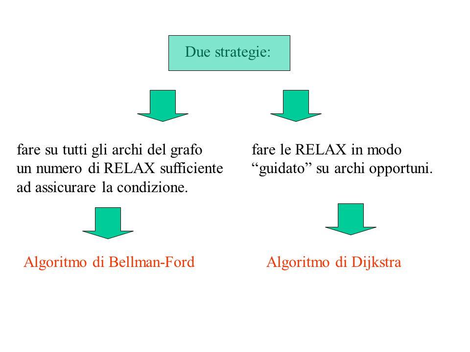 fare le RELAX in modo guidato su archi opportuni.