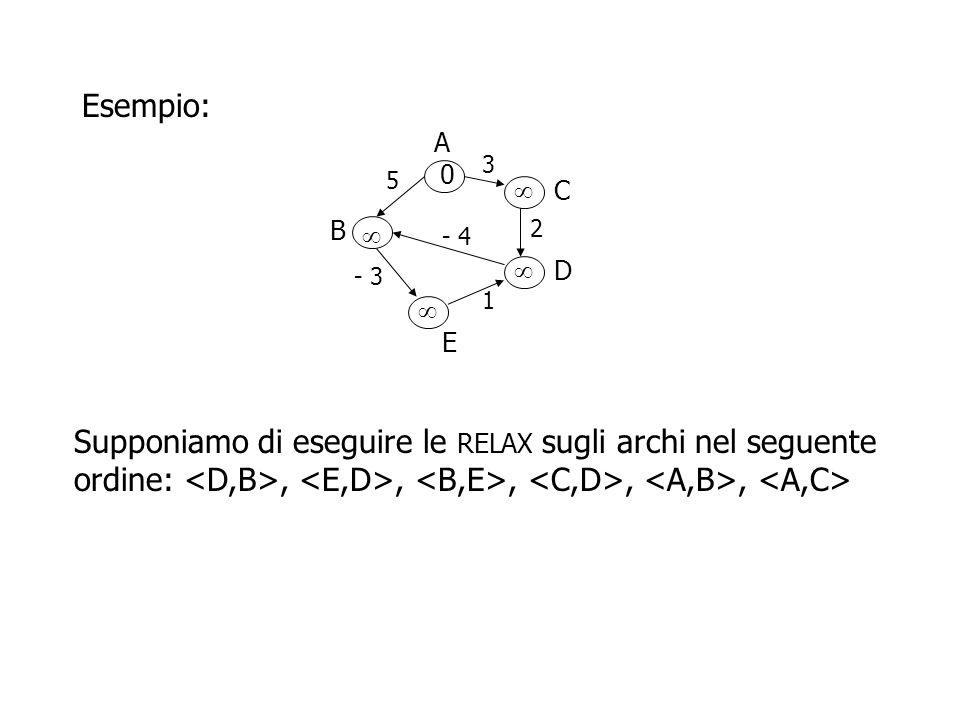 Dopo la prima sequenza di RELAX si ha:,,,,, A B D C E 3 5 2 - 4 - 3 1 0 5 3   A B D C E 3 5 2 - 4 - 3 1 0     1