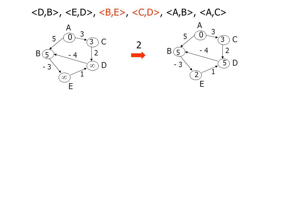 A B D C E 3 5 2- 4 - 3 1 0 5 3 5 2 A B D C E 3 5 2 - 4 - 3 1 0 5 3  ,,,,, A B D C E 3 5 2- 4 - 3 1 0 1 3 3 -2 3 2