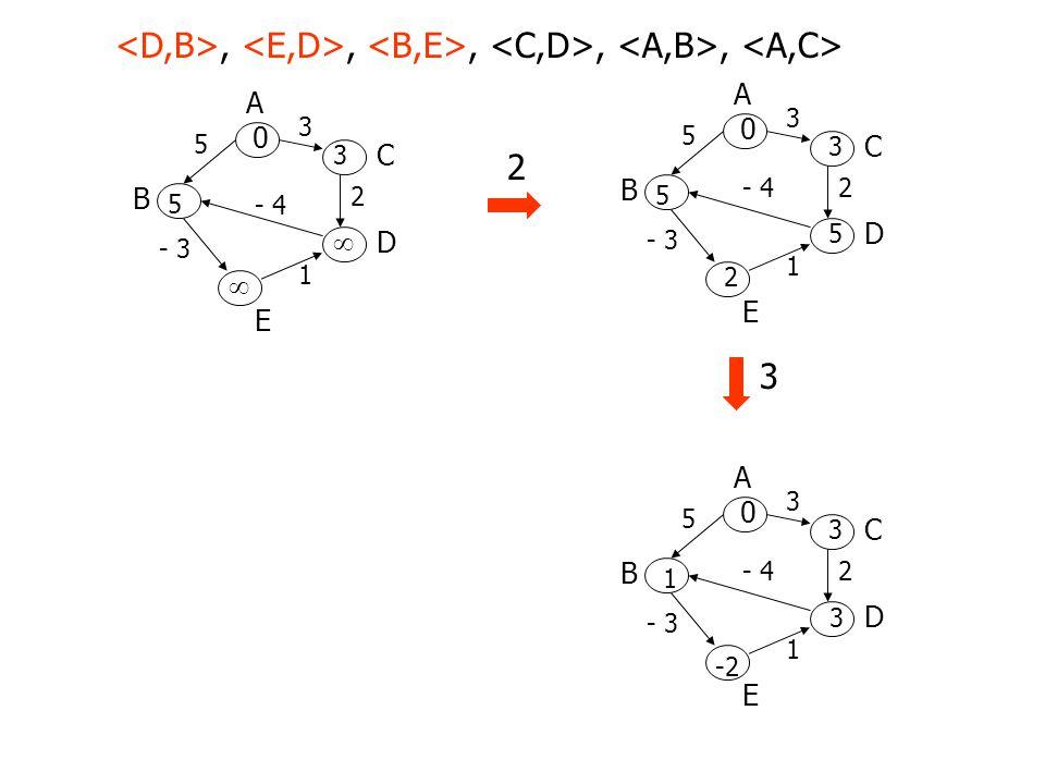 A B D C E 3 5 2- 4 - 3 1 0 5 3 5 2 A B D C E 3 5 2 - 4 - 3 1 0 5 3  ,,,,, A B D C E 3 5 2- 4 - 3 1 0 1 3 3 -2 3 2 A B D C E 3 5 2- 4 - 3 1 0 3 -4 4