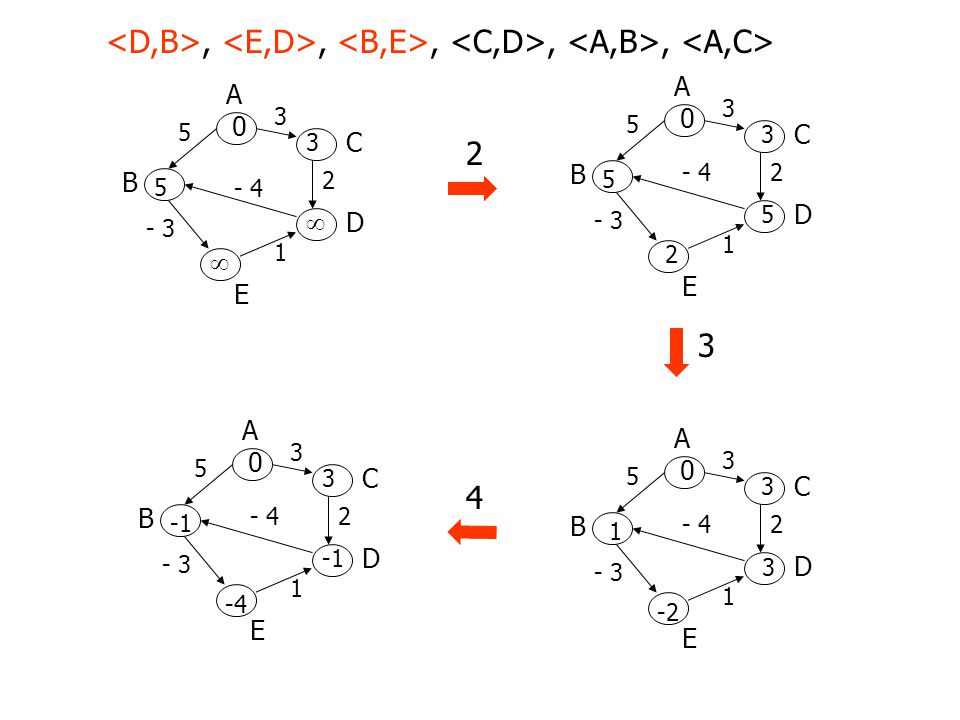 A B D C E 3 5 2 - 3 1 0 2 -4  [B] = D d[B] = -1 d[D] = -1 d[B] > d[D] + w(D,B) Bastano 4 cicli di RELAX perchè il grafo ha 5 vertici