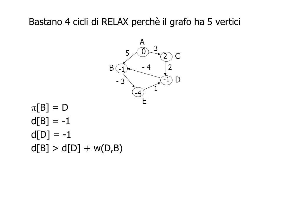 A B D C E 3 5 2- 4 - 3 1 0 2 -4  [B] = D d[B] = -1 d[D] = -1 d[B] > d[D] + w(D,B) Bastano 4 cicli di RELAX perchè il grafo ha 5 vertici Non e` casuale .