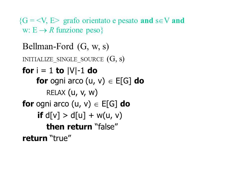 {G = grafo orientato e pesato and s  V and w: E  R funzione peso} Bellman-Ford (G, w, s) INITIALIZE_SINGLE_SOURCE (G, s) for i = 1 to |V|-1 do for ogni arco (u, v)  E[G] do RELAX (u, v, w) for ogni arco (u, v)  E[G] do if d[v] > d[u] + w(u, v) then return false return true {true  non ci sono cicli di peso negativo raggiungibili da s}