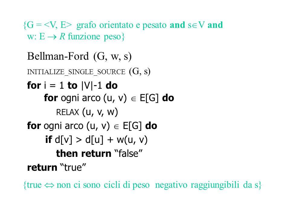 {G = grafo orientato e pesato and s  V and w: E  R funzione peso} Bellman-Ford (G, w, s) INITIALIZE_SINGLE_SOURCE (G, s) for i = 1 to |V|-1 do for ogni arco (u, v)  E[G] do RELAX (u, v, w) for ogni arco (u, v)  E[G] do if d[v] > d[u] + w(u, v) then return false return true {true  non ci sono cicli di peso negativo raggiungibili da s} {true  G  è un albero di cammini minimi da s}