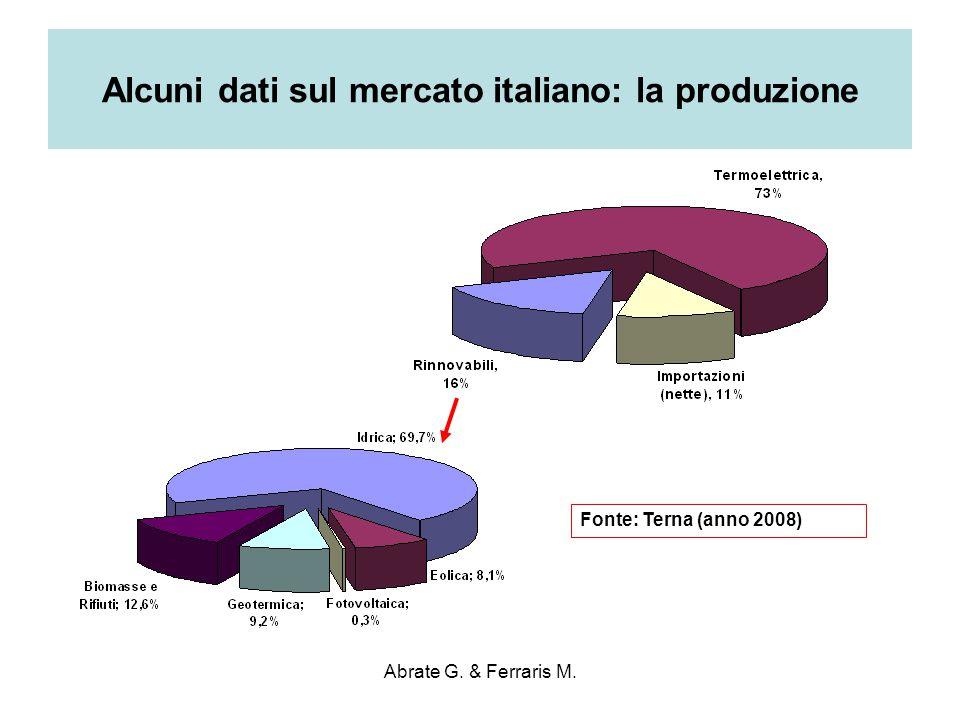 Abrate G. & Ferraris M. Alcuni dati sul mercato italiano: la produzione Fonte: Terna (anno 2008)