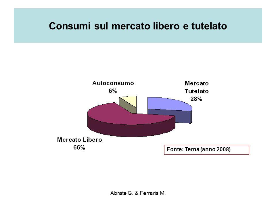 Abrate G. & Ferraris M. Consumi sul mercato libero e tutelato Fonte: Terna (anno 2008)