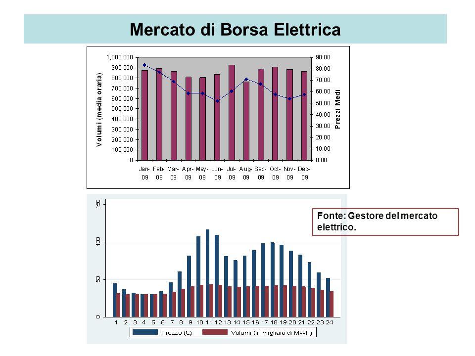Abrate G. & Ferraris M. Mercato di Borsa Elettrica Fonte: Gestore del mercato elettrico.