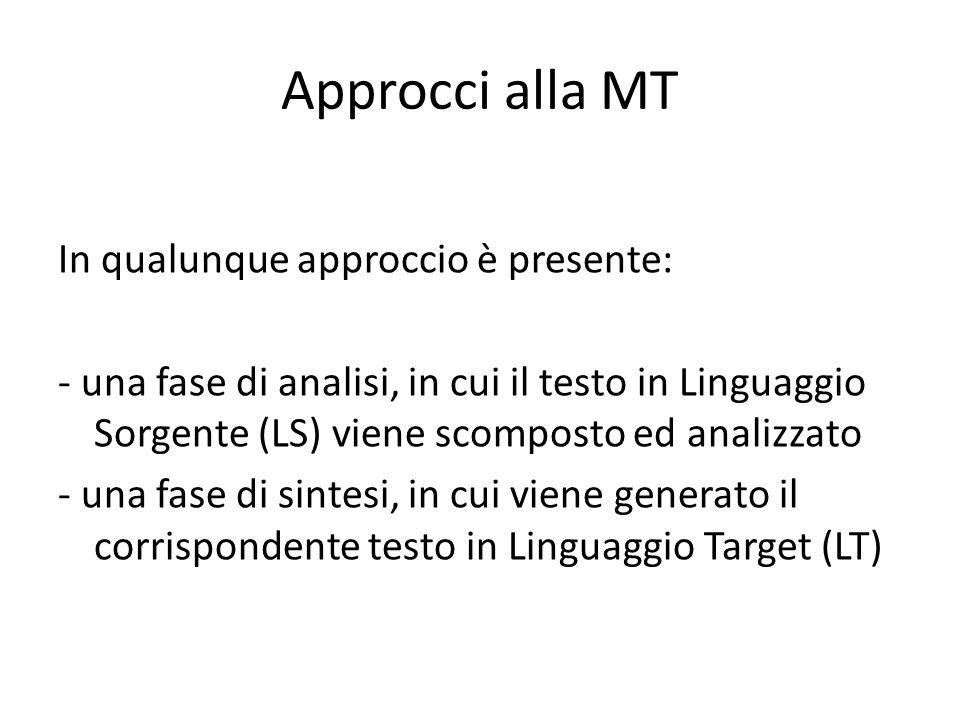 Approcci alla MT In qualunque approccio è presente: - una fase di analisi, in cui il testo in Linguaggio Sorgente (LS) viene scomposto ed analizzato - una fase di sintesi, in cui viene generato il corrispondente testo in Linguaggio Target (LT)