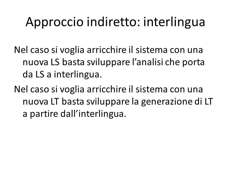 Nel caso si voglia arricchire il sistema con una nuova LS basta sviluppare l'analisi che porta da LS a interlingua.