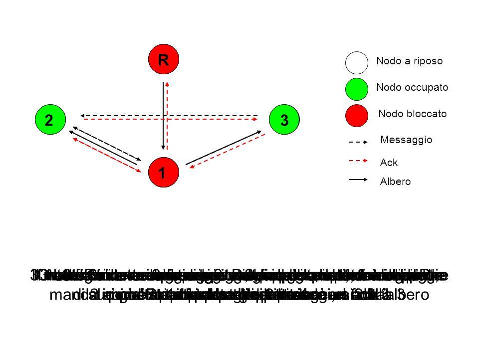 R 1 23 Il nostro sistema e' composto da quattro nodi, inizialmente tutti in stato di riposo Nodo a riposo Nodo occupato Nodo bloccato Messaggio Ack Al