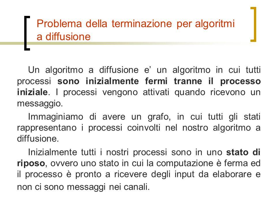 Problema della terminazione per algoritmi a diffusione Un algoritmo a diffusione e' un algoritmo in cui tutti processi sono inizialmente fermi tranne