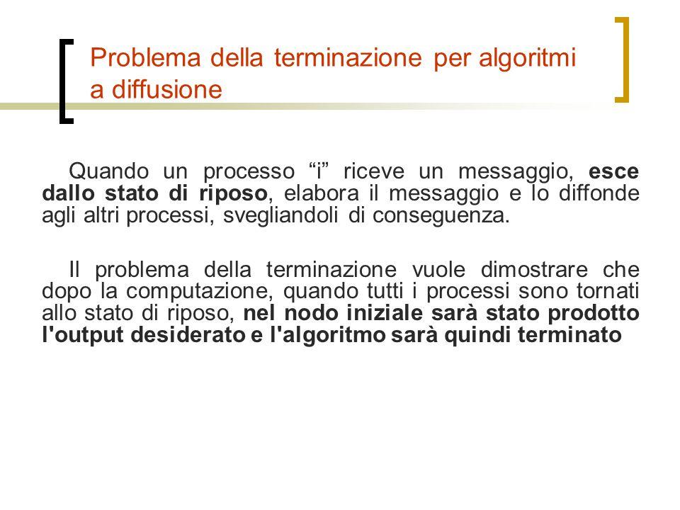 conterrà nuovi stati non presenti nell algoritmo A lo stato iniziale di B(A) sarà lo stesso dell algoritmo A dovendo contenere nuovi stati, l algoritmo B(A) avrà a sua disposizione nuovi input, output e funzioni non presenti nell algoritmo A questi input saranno accodati ad esempio come parametri aggiuntivi di funzioni dell algoritmo A gli input di B(A) aggiuntivi porteranno modifiche esclusivamente negli stati di B(A) non presenti in A Problema della terminazione per algoritmi a diffusione Utilizzeremo l algoritmo B(A), che per questo problema si comporterà nel modo seguente: