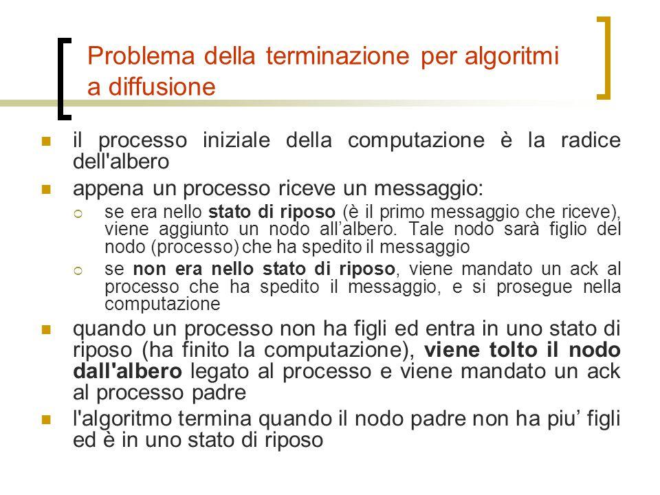 Problema della terminazione per algoritmi a diffusione il processo iniziale della computazione è la radice dell'albero appena un processo riceve un me