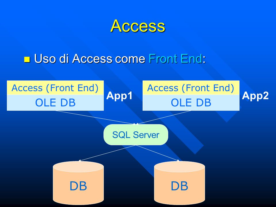 Access Uso di Access come Front End: Uso di Access come Front End: DB OLE DB Access (Front End) App1 OLE DB Access (Front End) App2 SQL Server DB