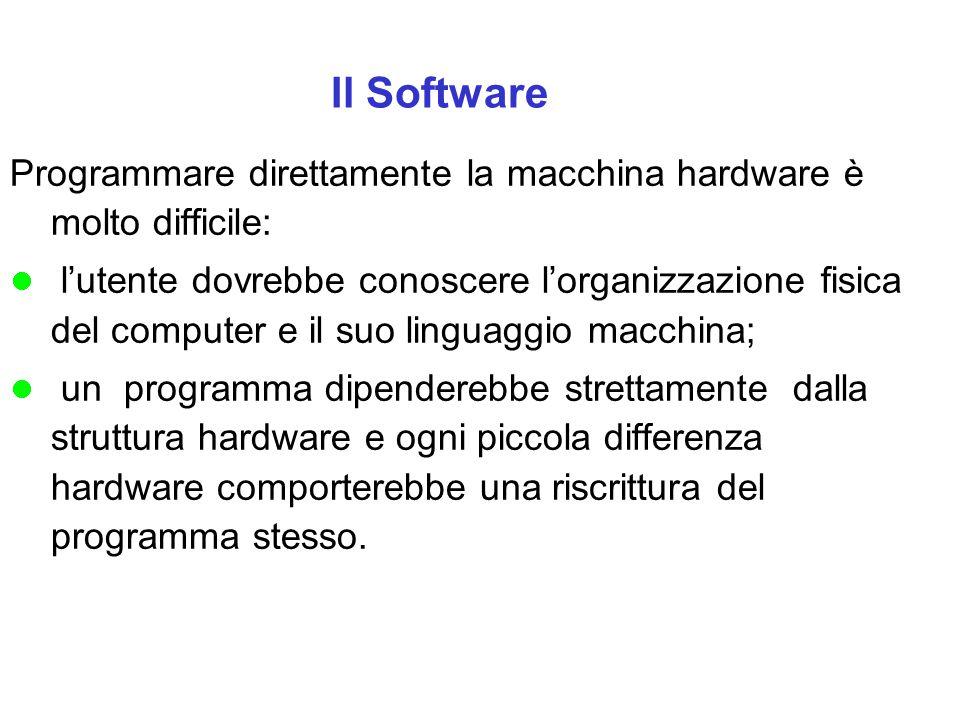 Il Software Programmare direttamente la macchina hardware è molto difficile: l'utente dovrebbe conoscere l'organizzazione fisica del computer e il suo