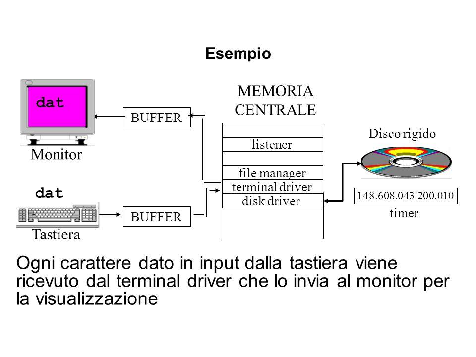 Esempio Ogni carattere dato in input dalla tastiera viene ricevuto dal terminal driver che lo invia al monitor per la visualizzazione listener termina