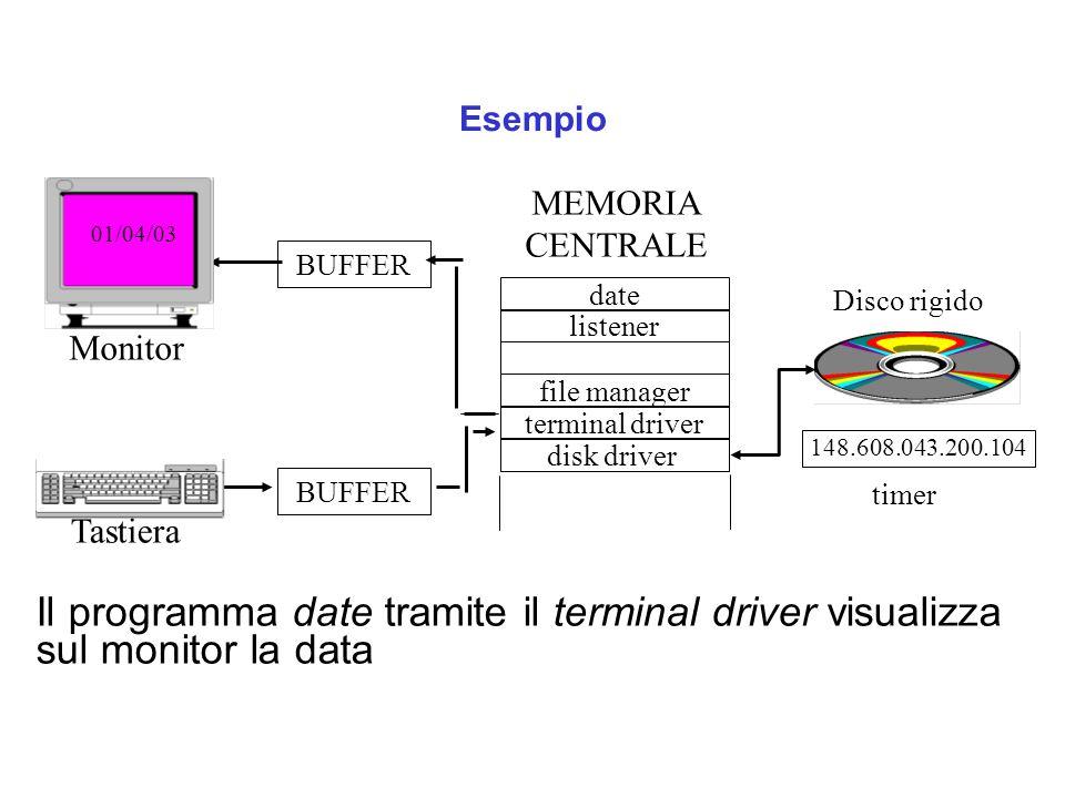 Esempio Il programma date tramite il terminal driver visualizza sul monitor la data Tastiera date listener terminal driver disk driver file manager Di
