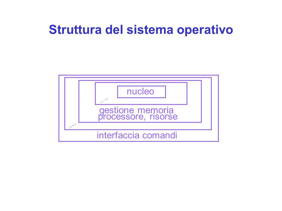 Struttura del sistema operativo nucleo gestione memoria processore, risorse interfaccia comandi