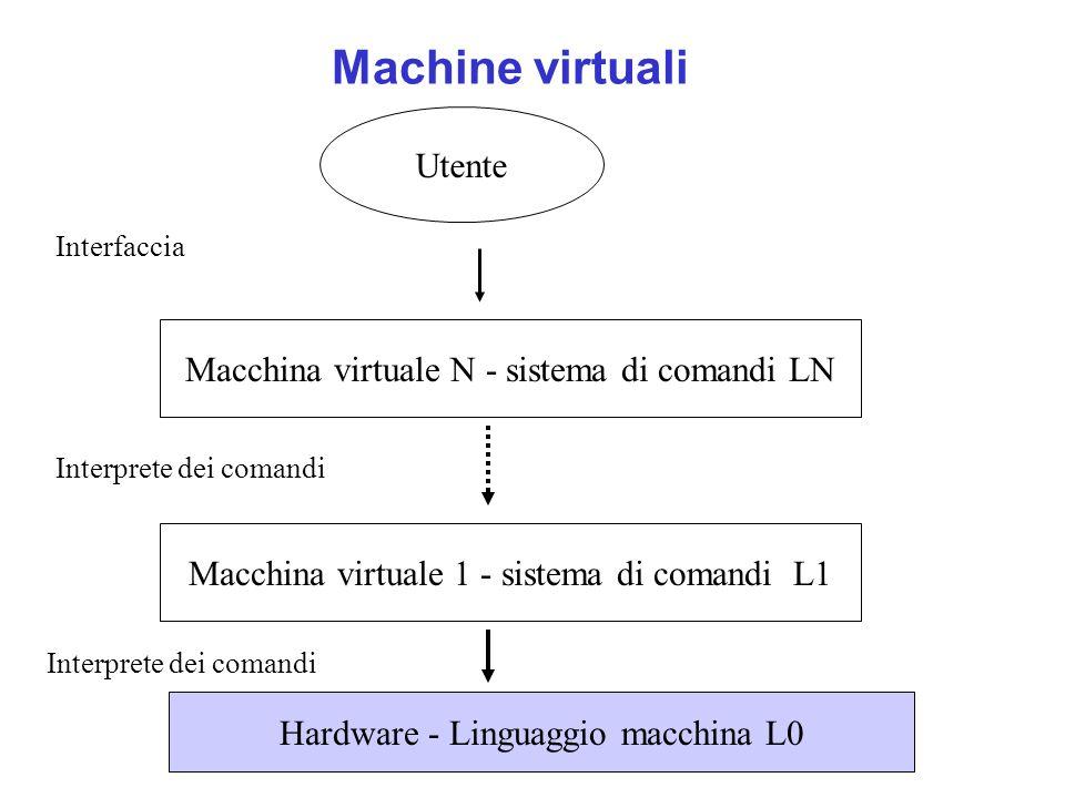 Machine virtuali Hardware - Linguaggio macchina L0 Macchina virtuale N - sistema di comandi LN Utente Interprete dei comandi Interfaccia Macchina virt