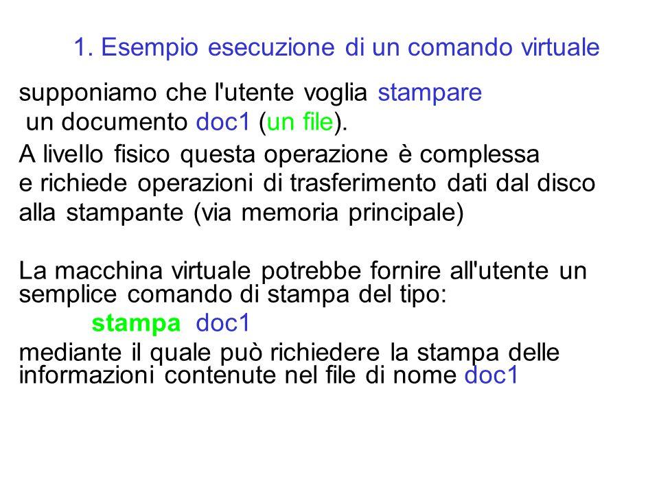 supponiamo che l'utente voglia stampare un documento doc1 (un file). A livello fisico questa operazione è complessa e richiede operazioni di trasferim