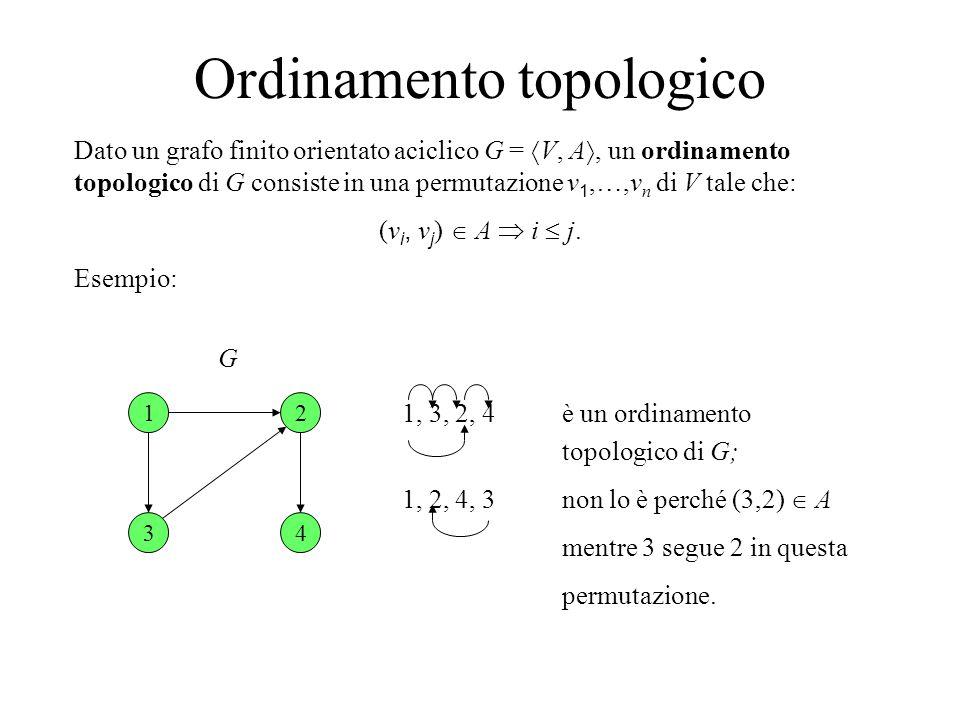 Ordinamento topologico Dato un grafo finito orientato aciclico G =  V, A , un ordinamento topologico di G consiste in una permutazione v 1,…,v n di