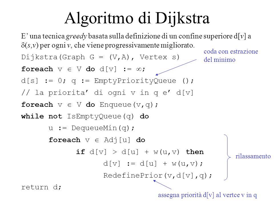 Osservazioni Nell'algoritmo di Dijkstra: si presuppone che il grafo abbia pesi non negativi oppure che sia aciclico; si mantiene una partizione tra vertici visitati e non (v è stato visitato se e solo se d[v]   ); la priorità di un vertice v in q è d[v] ; l'invariante del ciclo principale è: se v è stato visitato, allora d[v] =  (s,v) dove  (s,v) è il valore di  (s,v) nel sottografo formato dai vertici visitati e dagli archi i cui estremi siano stati visitati.