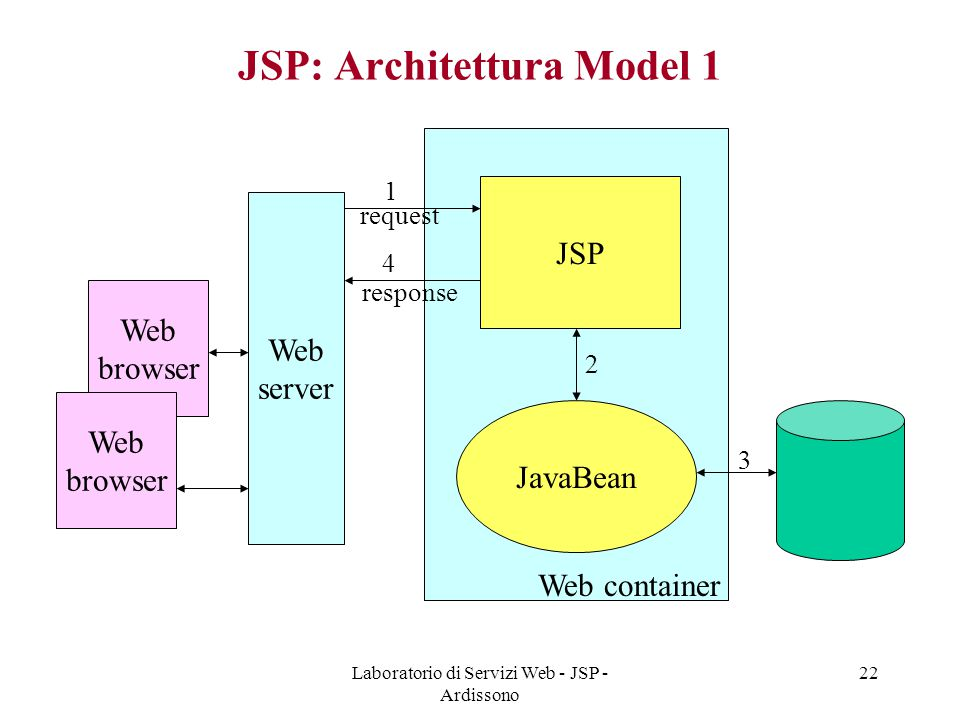 Laboratorio di Servizi Web - JSP - Ardissono 22 JSP: Architettura Model 1 Web browser Web server JSP JavaBean Web container Web browser request respon