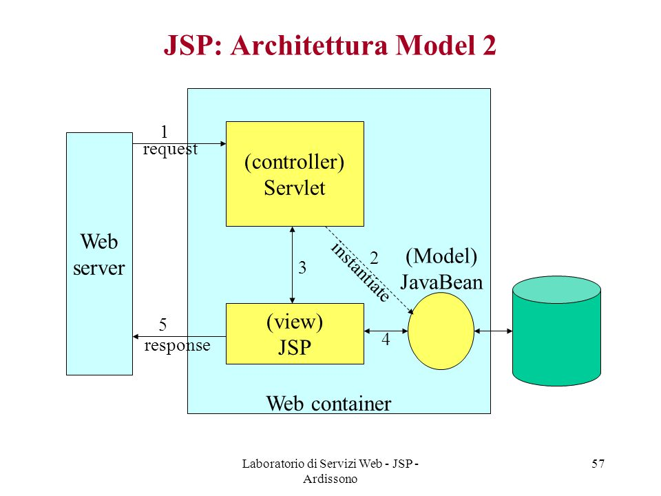 Laboratorio di Servizi Web - JSP - Ardissono 57 JSP: Architettura Model 2 Web server (controller) Servlet Web container request response 1 3 5 (view)