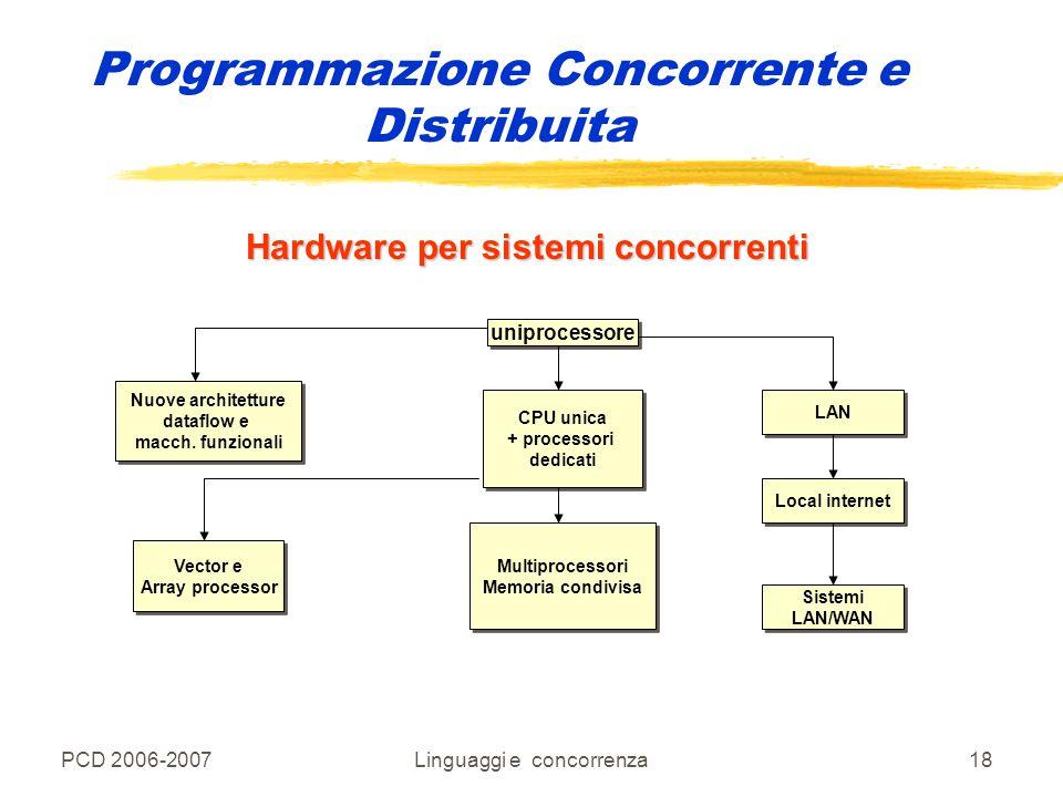 PCD 2006-2007Linguaggi e concorrenza18 Programmazione Concorrente e Distribuita Hardware per sistemi concorrenti uniprocessore CPU unica + processori