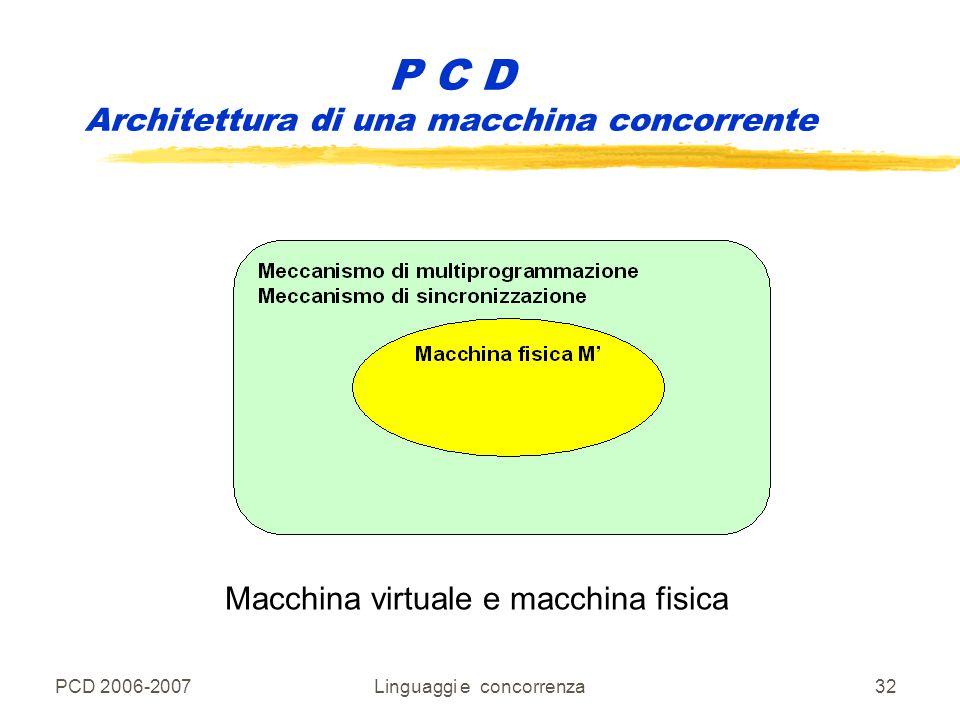 PCD 2006-2007Linguaggi e concorrenza32 Macchina virtuale e macchina fisica P C D Architettura di una macchina concorrente