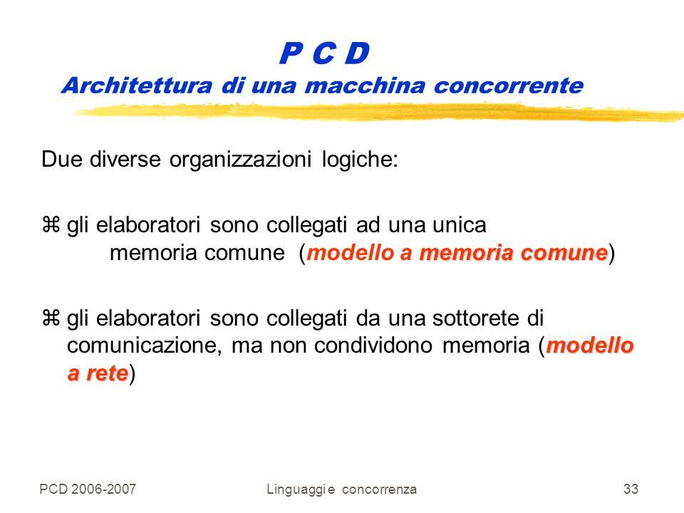 PCD 2006-2007Linguaggi e concorrenza33 Due diverse organizzazioni logiche: memoria comune zgli elaboratori sono collegati ad una unica memoria comune