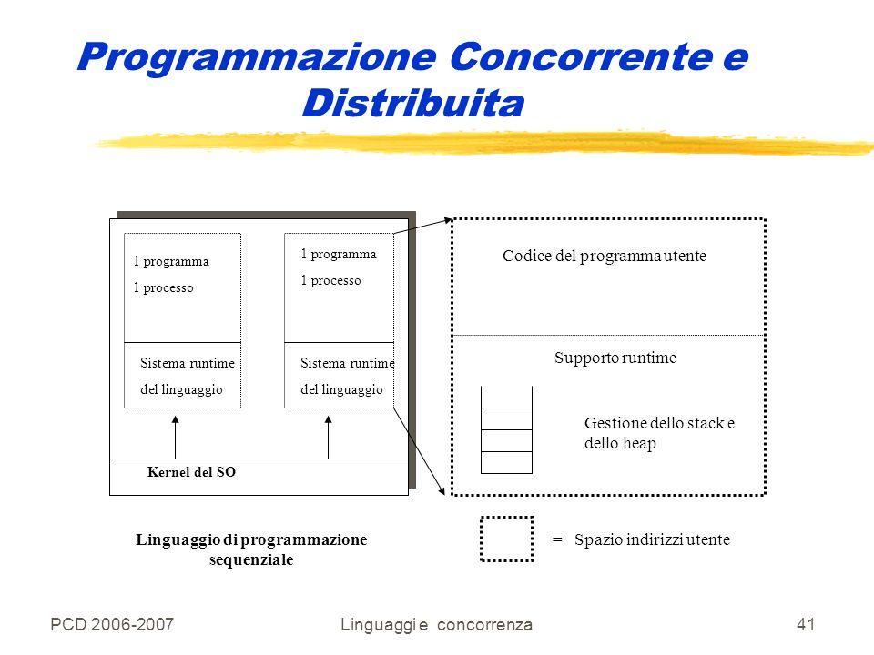 PCD 2006-2007Linguaggi e concorrenza41 Programmazione Concorrente e Distribuita 1 programma 1 processo Kernel del SO Sistema runtime del linguaggio 1