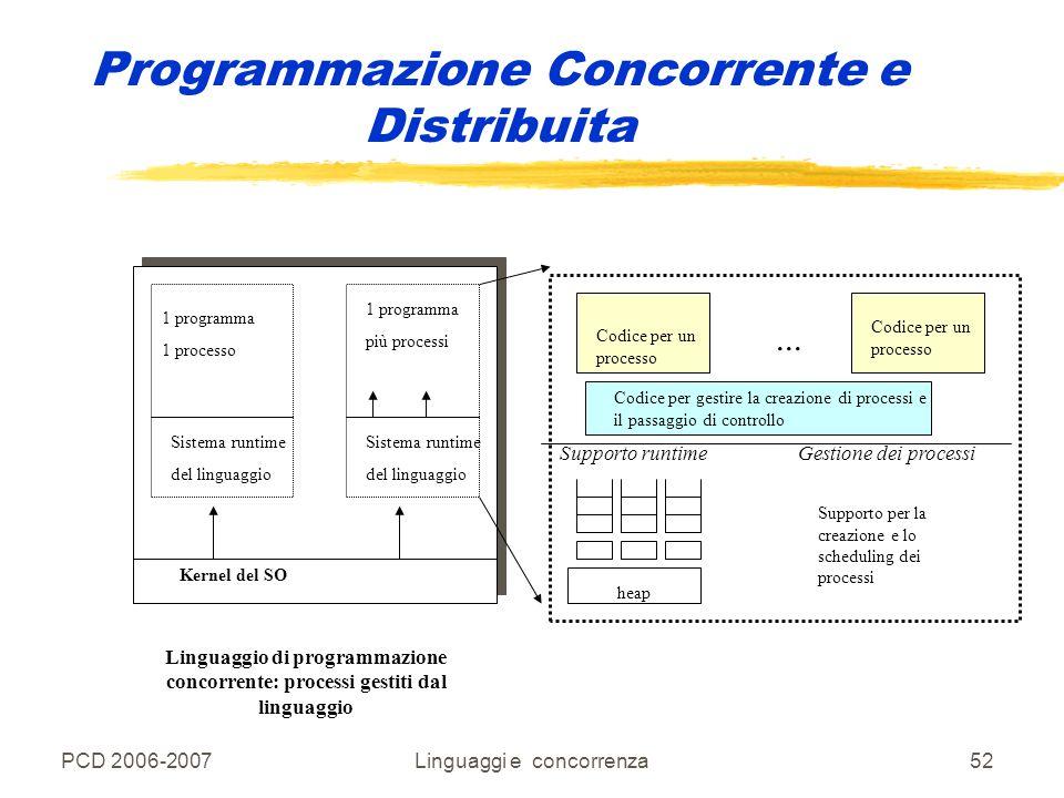 PCD 2006-2007Linguaggi e concorrenza52 Programmazione Concorrente e Distribuita 1 programma 1 processo Kernel del SO Sistema runtime del linguaggio 1
